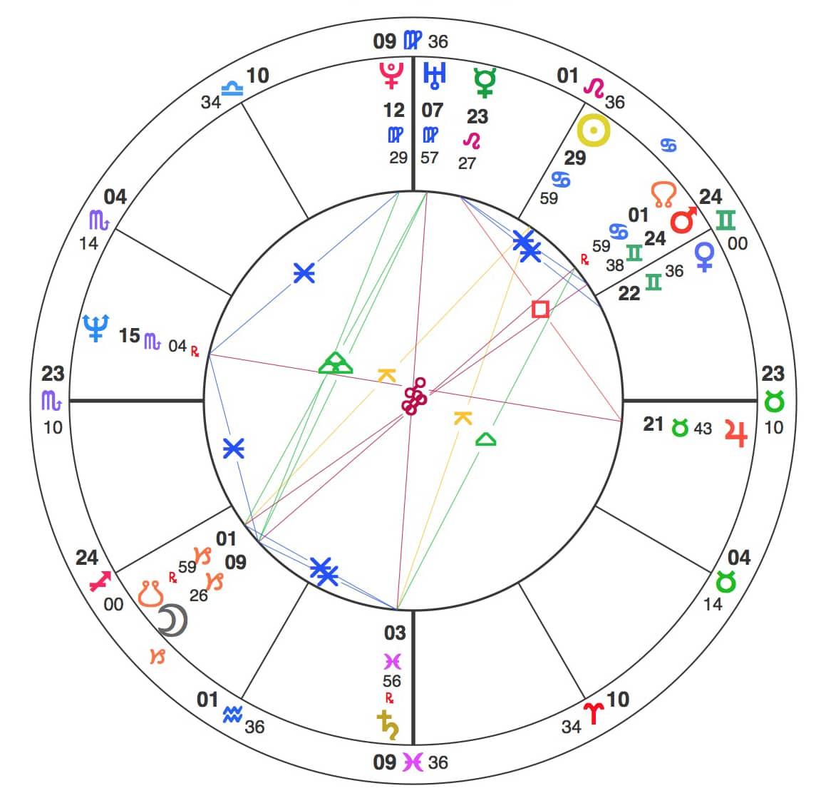 A family astrological saga | Guy Verville